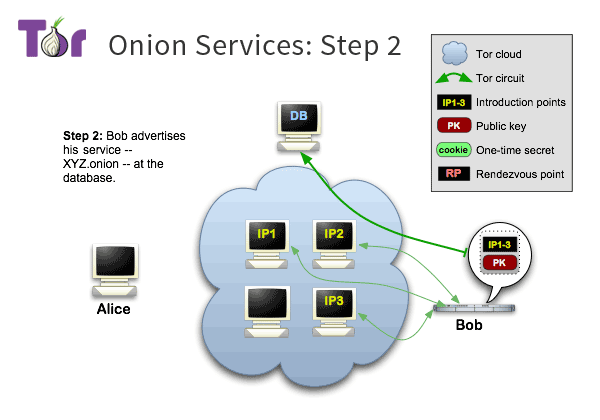 Tor onion service step two