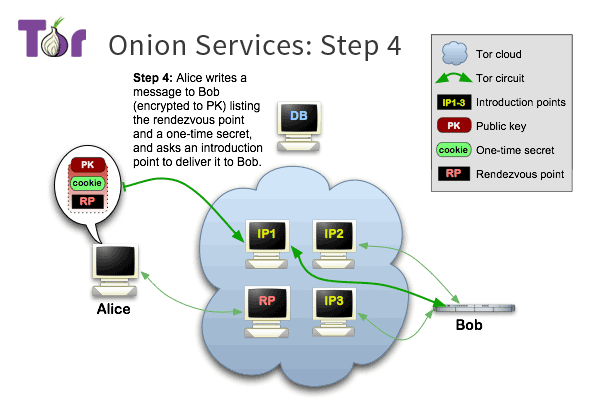 Tor onion service step four